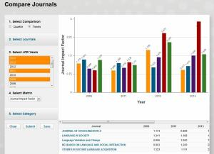 Impact factor for selected linguistics journals (from InCites JCR)
